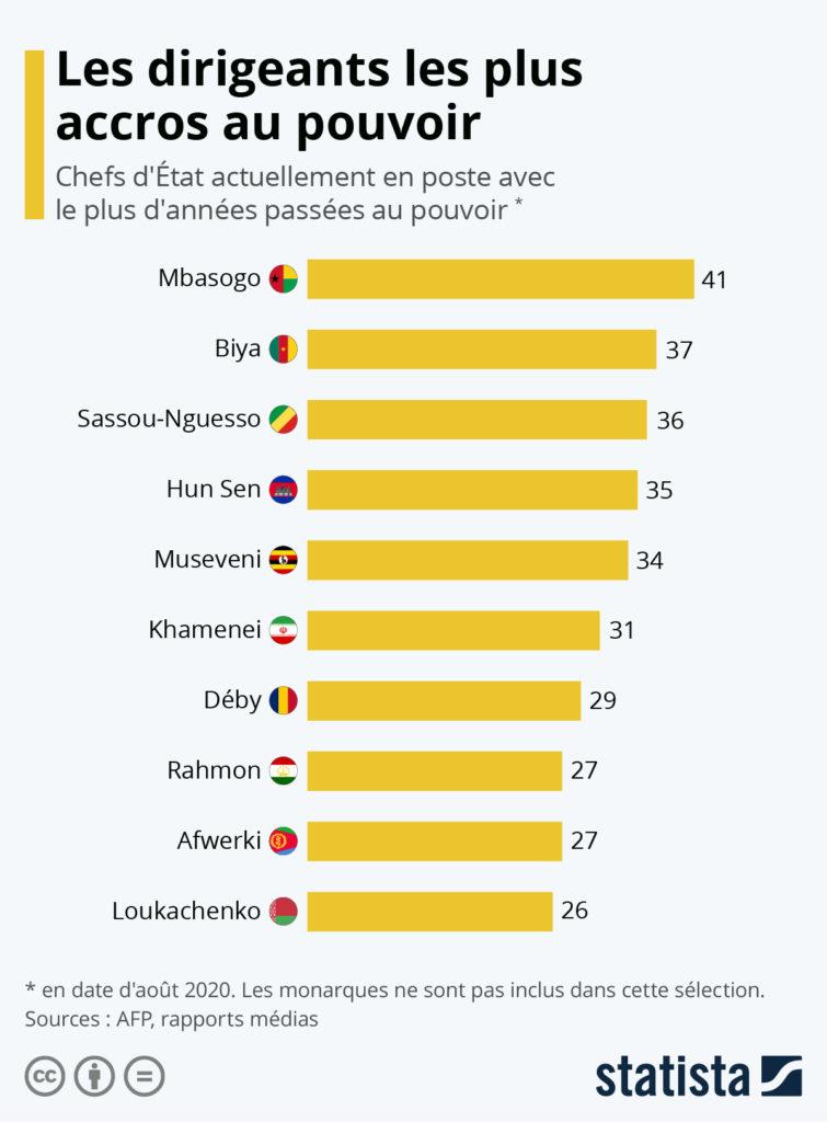 longévité des présidents en Afrique démocratie africaine